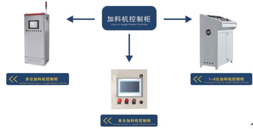 loss in weight feeder controller