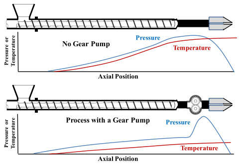 How to protect the gear pump against over pressure?
