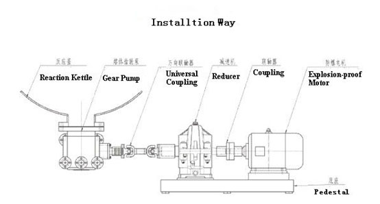 ZB-F melt pump for reactor applications